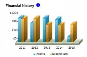 financialhistory